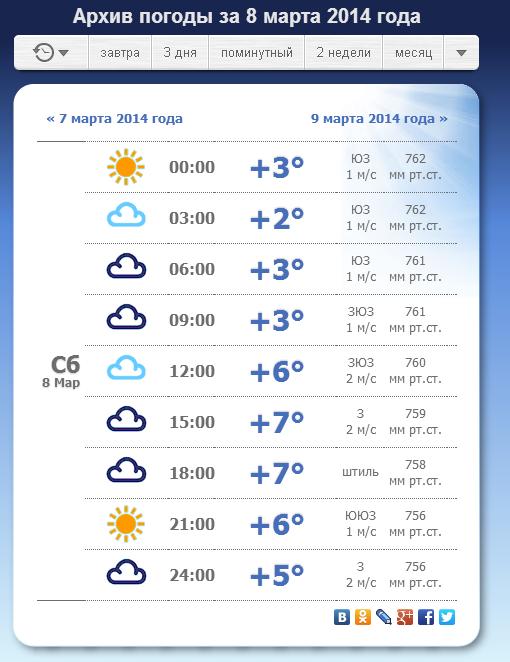 какая погода будет в декабре 2015 вам удобные