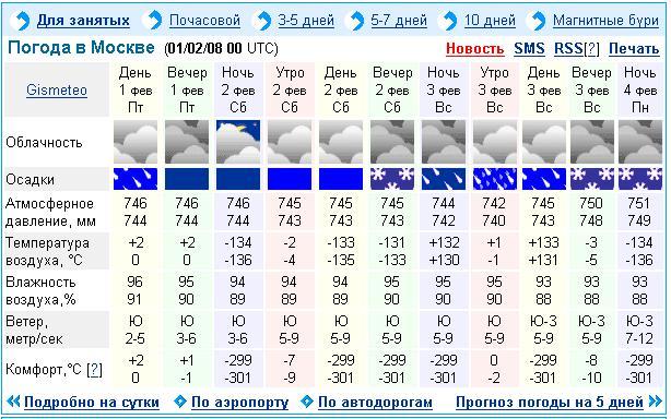 зависимости погода в саранске на 3 дня почасовая торговля